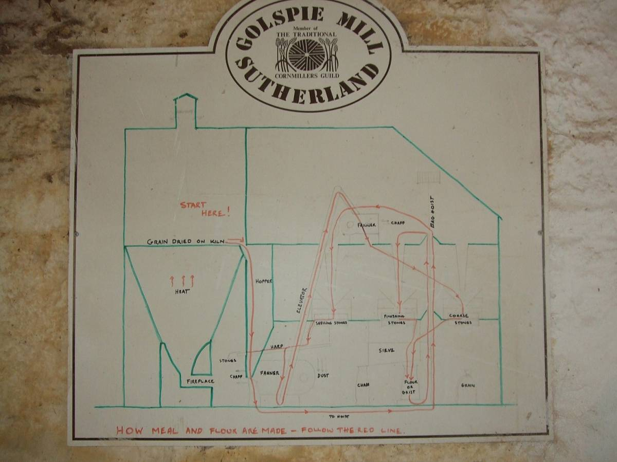 mill plan showing process for milling Bere BArley, visit to Golspie Mill, Sutherland - 3:59pm&nbsp;12<sup>th</sup>&nbsp;Mar.&nbsp;'12